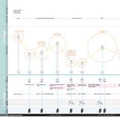 Service blueprinting is a tool used by service designers to… Design Thinking, Visual Thinking, Design Ios, Tool Design, Design Process, Experience Map, User Experience Design, Customer Experience, Innovation