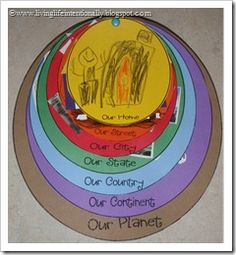 A way to teach young learners the different places that they live-home, street, city, State, Country, Continent, Planet.