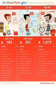 the klout effect, what is your klout score worth #infographic