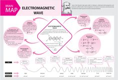 #Electromagnetic #Wave - #Concept #Map - #MTG #Physics For #You #Magazine #JEEMain #JEEAdvanced #Class11 #ClassXI #Class12 #ClassXII