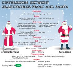 Differences between Grandfather Frost and Santa Claus