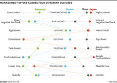 Map Out Cultural Conflicts on Your Team From the Harvard Business Review