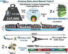 World's Largest ship; the MAERSK Tripe-E.