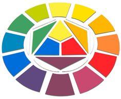 Kennen Ihre Kinder schon den Farbkreis nach Itten? Mit diesem MDF-Farbkreis zum Selbstgestalten lernen Kinder die Farben in dem sie die Primärfarben Gelb, Rot und Blau zu Sekundär- und Tertiärfarben mischen. Maße: Ø 40cm Puzzle, Diy Painting, Art For Kids, Diagram, Symbols, Peace, Chart, Logos, Ideas