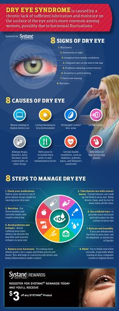 7 Steps to Manage Dry Eye Syndrome Infographic.