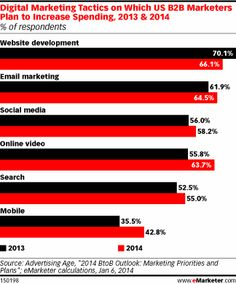 Digital Marketing Tactics Which US Marketers Plan to Increase Spending, (2013 vs 2014)