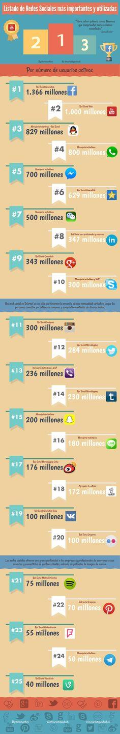 Hola: Una infografía con las 25 Redes Sociales más importantes (por nº de usuarios activos). Vía Un saludo