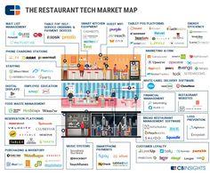 CBInsights_Restaurant-Tech