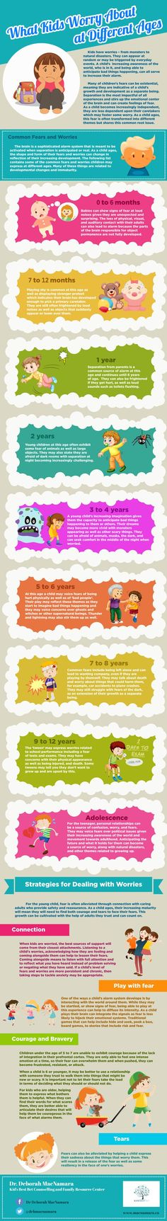 Infographic: What Kids Worry About at Different Ages  @  Deborah MacNamara, PhD