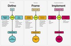 A complete #website #design process flow.