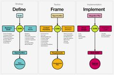 A complete #website #design process flow.
