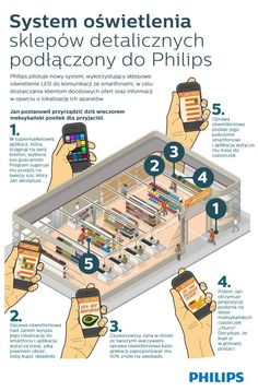 Philips is working on a retail-lighting-system that tells customers with smartphones the most efficient route through the supermarket while delivering targeted, location-based offers. Beacon Technology, Retail Technology, Smartphone, Application Mobile, Displays, Mobile Marketing, Digital Marketing, Inbound Marketing, Marketing Plan