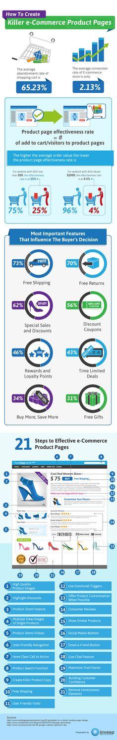 #ecommerce #marketing