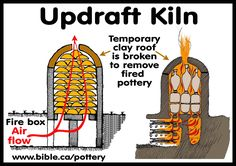 Jesus-pottery-of-the-bible-pottery-making-kiln-tower-oven-updraft-firebox-clayroof.jpg (2012×1417)