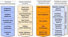 Big Data Analytics Infrastructure - Data Science Central
