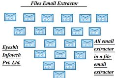 Email Extractor #Software Separate #Emails From The Content Document http://eyesbit.com/blog/email-extractor-software-separate-emails-from-the-content-document