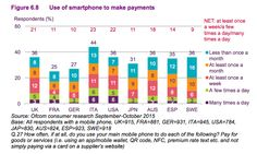 Use of smartphone to make payments