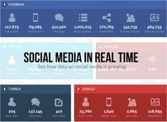 Social Media in Real Time - #bigdata