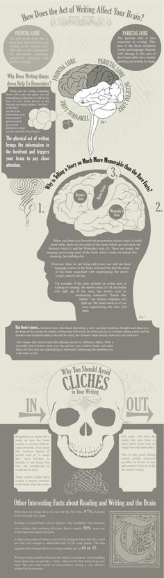 How Does the Act of Writing Affect Your Brain? - See more graphics on Visual News: www.visualnews.com/category/visualization-2/infographics/