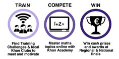 Train Compete and Win Math Websites, Win Cash Prizes, The Republic, Northern Ireland, Maths, Challenges, Student, Train, Motivation