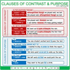 Multiple-choice and gap-filling exercises on clauses of contrast and purpose. English Teaching Resources, Teaching English Grammar, English Writing Skills, English Language Learning, English Lessons, Grammar Practice, Grammar And Vocabulary, Grammar Lessons, English Vocabulary