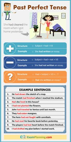 Past Perfect Tense (Formula, Examples & Exercise) – Grammar Study English Grammar, English Writing Skills, English Language Learning, English Lessons, English Grammar Tenses, English Vocabulary, Past Perfect Tense Exercises, English Tenses Chart, Tenses Exercises