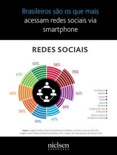 Pesquisa Nielsen sobre a porcentagem de brasileiros que acessam redes sociais via smartphone.