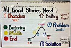 Great story-writing anchor chart