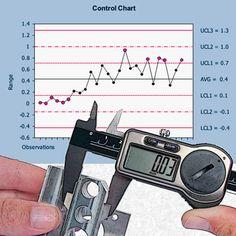 Six Sigma - Understanding Control Charts