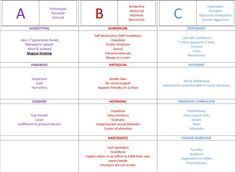 Personality Disorders… nicely organized chart for psych nursing cram HAHA