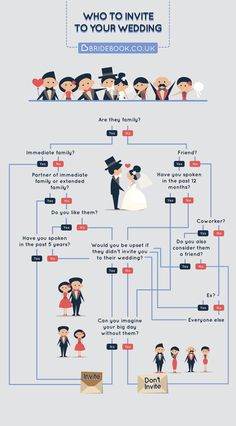 Who to invite to your wedding? Here a little help :)