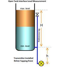 Otwórz pomiar poziomu poniżej zbiornika Interfejs Punktu Tapping