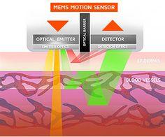 MEMS Motion Sensor