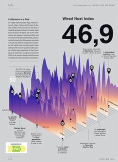 Layered Area Chart | Data Viz Project