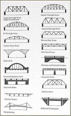 types of bridges Bridge Engineering, Civil Engineering Design, Civil Engineering Construction, Bridge Construction, Bridge Model, Bridge Structure, Building Structure, Model Railway Track Plans, Structural Analysis