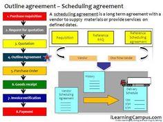 sap sd training material pdf