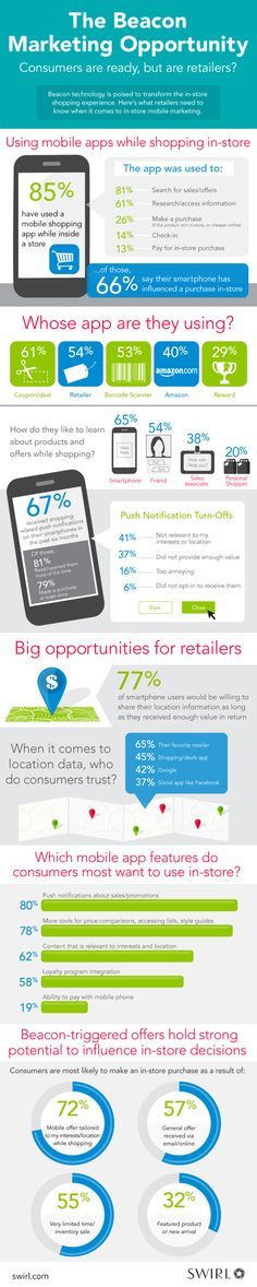 ¿Qué es el Beacon Marketing y cómo puede beneficiar a las compras? #infografico #infographic