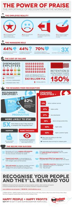 Infographic: The Power of Praise - RedBalloon for Corporate