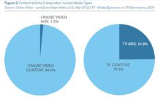 http://www.comscore.com/Press_Events/Presentations_Whitepapers/2012/Surviving_the_Upfronts_in_a_Cross-Media_World