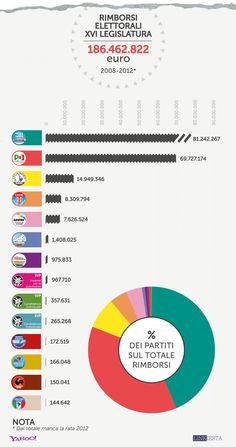 Rimborsi elettorali 2008-2012