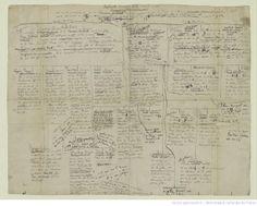 Émile Zola. Œuvres. Manuscrits et dossiers préparatoires. Les Rougon-Macquart. Notes préparatoires à la série des Rougon-Macquart