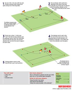 & Handling: Draw to score Rugby Training, Training Tips, Rugby Drills, Rugby Poster, Rugby Sport, Pe Games, All Blacks, Football Soccer, Scores