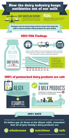 Take a look below to learn more about the testing that's done on milk, and why you can feel confident that your milk is safe.