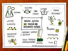 Jak szybko i przyjemnie uczyć się języków obcych? Praktyczne wskazówki Polish Language, Cute Coloring Pages, Sketch Notes, Ted Talks, Ukulele, Learn English, Sentences, Hand Lettering, Spanish