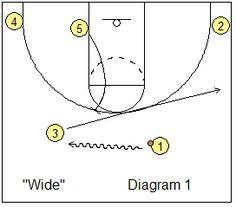Wide ball-screen basketball play - Coach's Clipboard #Basketball Coaching