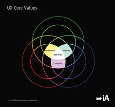 https://flic.kr/p/6zPzmC | The Spectrum of User Experience: UX Core Values | Follow us on twitter.com/iA for updates.