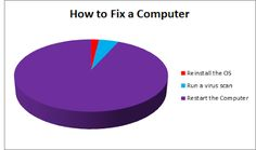 Tech Support Humor | From Funny Technology - Community - Google+ via Ashish T
