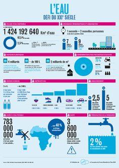 Infographie sur l'eau, un des grands enjeux du XXIème siècle, réalisée par Suez Environnement - infographie - www.eewee.fr
