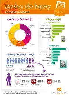 Zprávy do kapsy - infografika (ZPRÁVY DO KAPSY – INFOGRAFIKA)