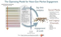Operating Model for Next Generation Engagement with Social Business Supply Chain Strategy, Social Media Marketing, Digital Marketing, Operating Model, Social Media Analytics, Knowledge Management, Social Business, Online Support, Customer Experience